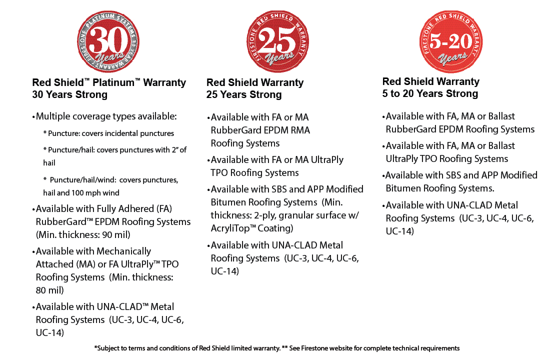 Red Shield Warranties | Firestone Building Products